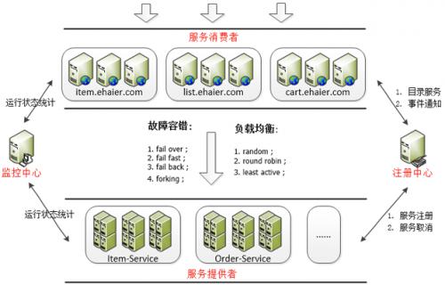 海尔电商峰值系统架构设计最佳实践